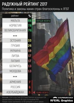 Где представителям ЛГБТ живется сложнее всего в странах бывшего СССР