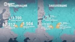 Сколько человек получили вакцину от коронавируса в России и в мире