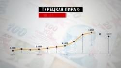 Турецкая лира за пять дней упала на 25%