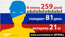 www.currenttime.tv