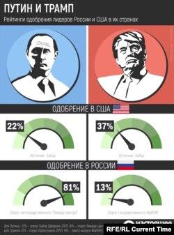 Рейтинги одобрения Путина и Трампа летом 2017 года
