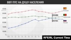 ВВП Испании, Португалии и России на душу населения по покупательной способности в международных долларах в 2000-2016 годах, данные Всемирного Банка