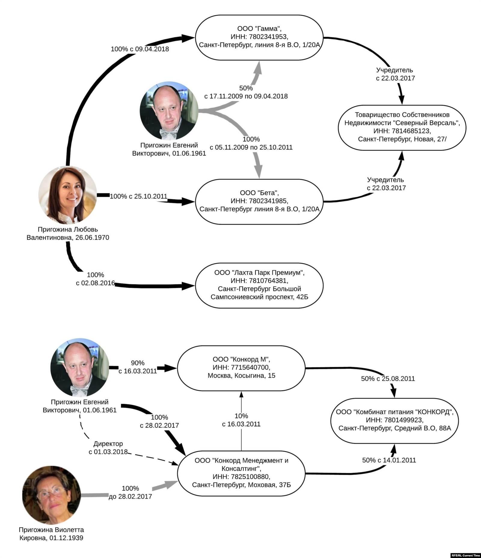 До 2011 года Евгений Пригожин был владельцем и совладельцем компаний «Бета» и «Гамма»