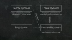 Судья из Краснодара, банда Цапков и марш фермеров