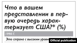 Опрос ВЦИОМ об отношении россиян к США