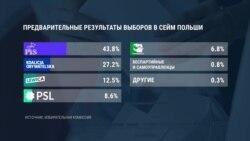 """В Польше партия """"Право и справедливость"""" выиграла выборы в парламент, но не получила большинства в Сенате"""