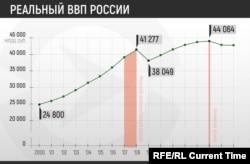 Реальный ВВП России в млрд рублей с 2000 по 2016 год с поправкой на инфляцию, данные Росстат России