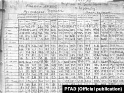 Архивный документ из фондов Российского государственного архива экономики. В нем содержится информация о смертности в Украине по возрасту и полу в 1933 году. Таких документов в киевских архивах нет