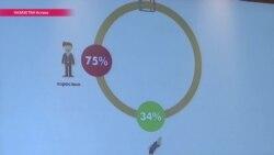Можно ли бить детей? 75% жителей Казахстана считают, что да