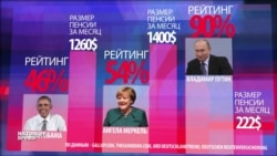 Рейтинг Путина против пенсий: у кого больше?