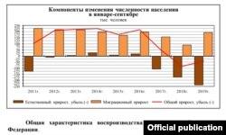 Естественная убыль населения России и приток мигрантов, график Росстата