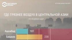 Где грязнее воздух в странах Центральной Азии: сравниваем столицы