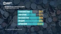Сколько людей живет за чертой бедности в Казахстане