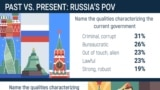 Data Dossier: Past Vs. Present In Russia - 190827