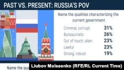 Data Dossier: Past Vs. Present In Russia - 190827