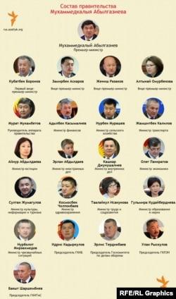Состав нового правительства Кыргызстана
