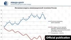 Изменение настроений россиян по отношению к мигрантам, данные Левада-центра