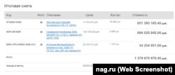 """Скриншот результатов работы """"Яркулятора"""". Стоимость приведена для полосы пропускания 120 Гбит/с – такой канал использует один из крупных уральских провайдеров, данные предоставлены Настоящему Времени на условиях анонимности"""