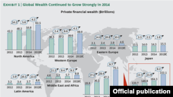Распределение мирового богатства в 2014 году - данные Boston Consulting Group
