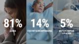 Готовы ли российские больницы к эпидемии коронавируса?