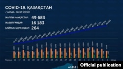 Ситуация с коронавирусом в Казахстане