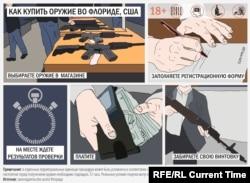 Как купить оружие во Флориде, инфографика Настоящего Времени