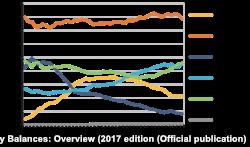 Источники производства электричества в мире,IEA World Energy Balances: Overview (2017 edition)