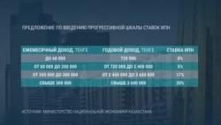 Токаев возвращает в Казахстан прогрессивную шкалу подоходного налога. Что это значит?