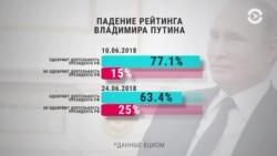 Рекордное снижение рейтинга Путина. Час Тимура Олевского