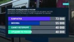 Как менялись выплаты силовикам в России